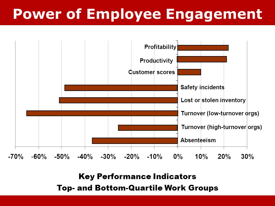 Power of Employee Engagement