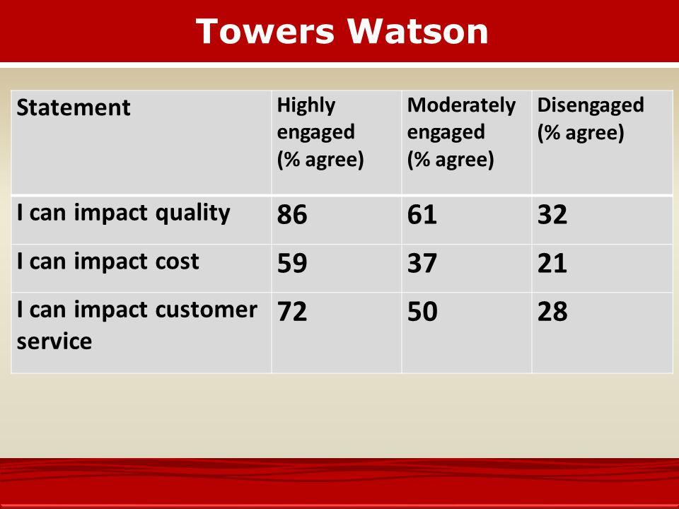 Towers Watson 86 61 32 59 37 21 72 50 28 Statement