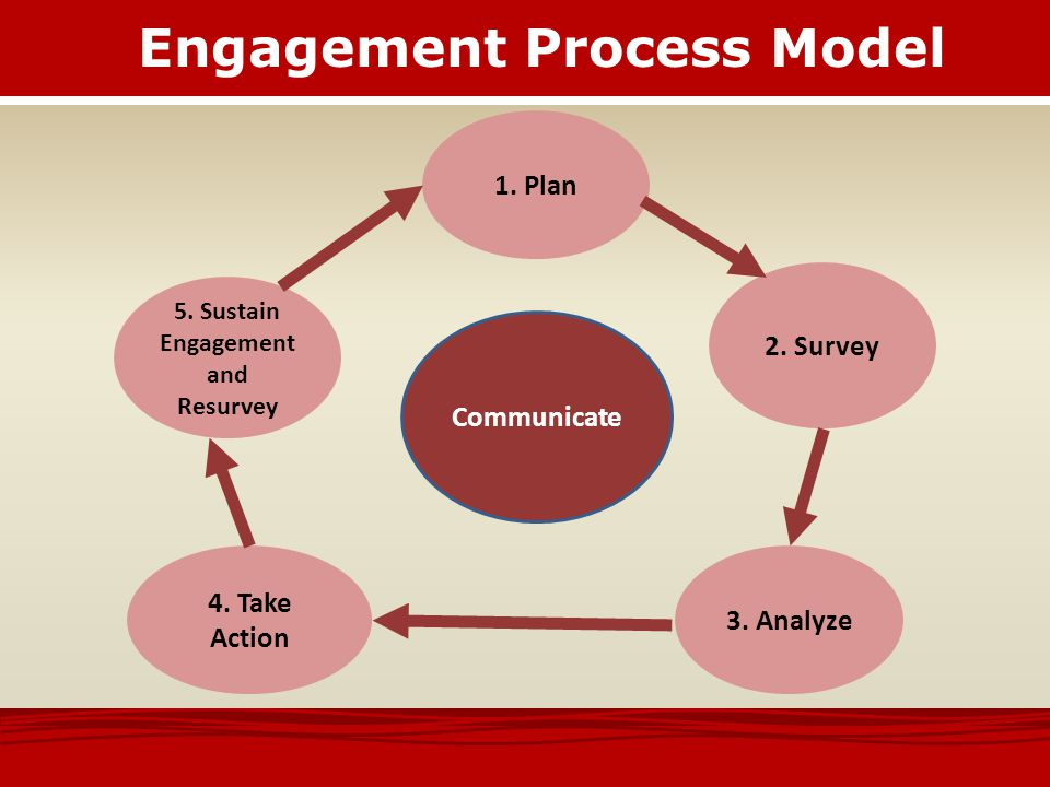 Engagement Process Model