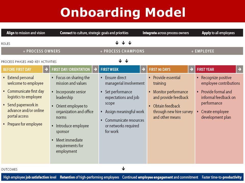 Onboarding Model