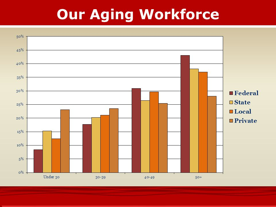 Our Aging Workforce