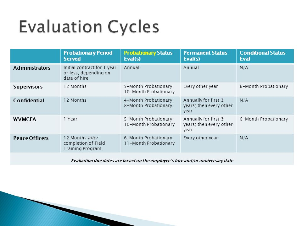 Evaluation Cycles Probationary Period Served