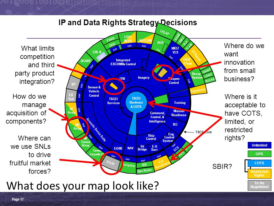 IP and Data Rights Strategy Decisions