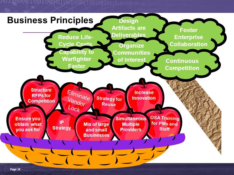 Foster Enterprise Collaboration Organize Communities of Interest