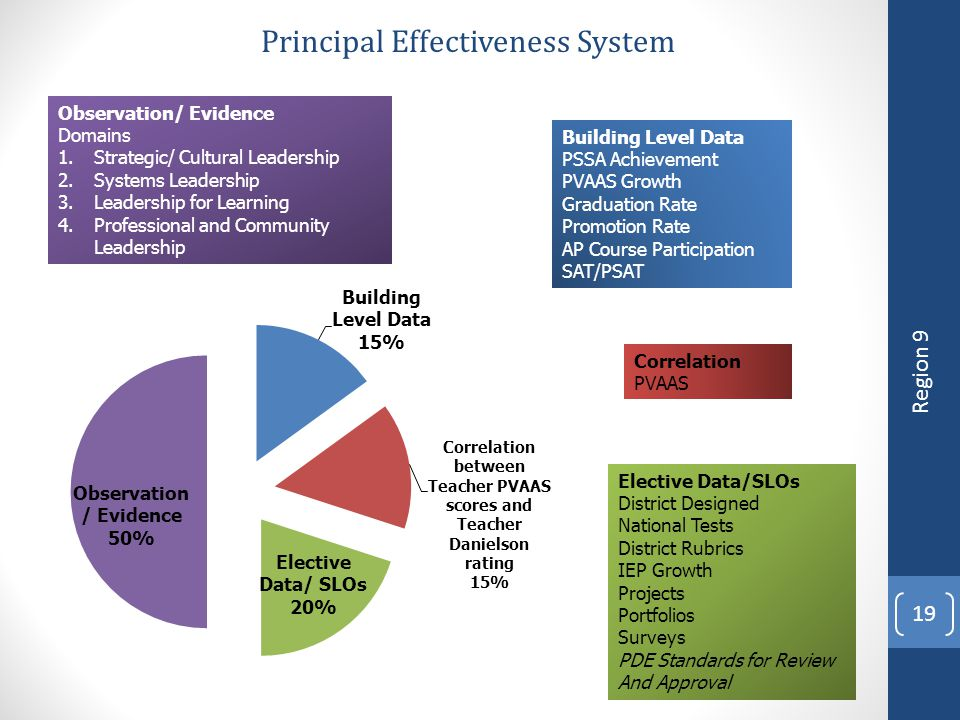 Principal Effectiveness System