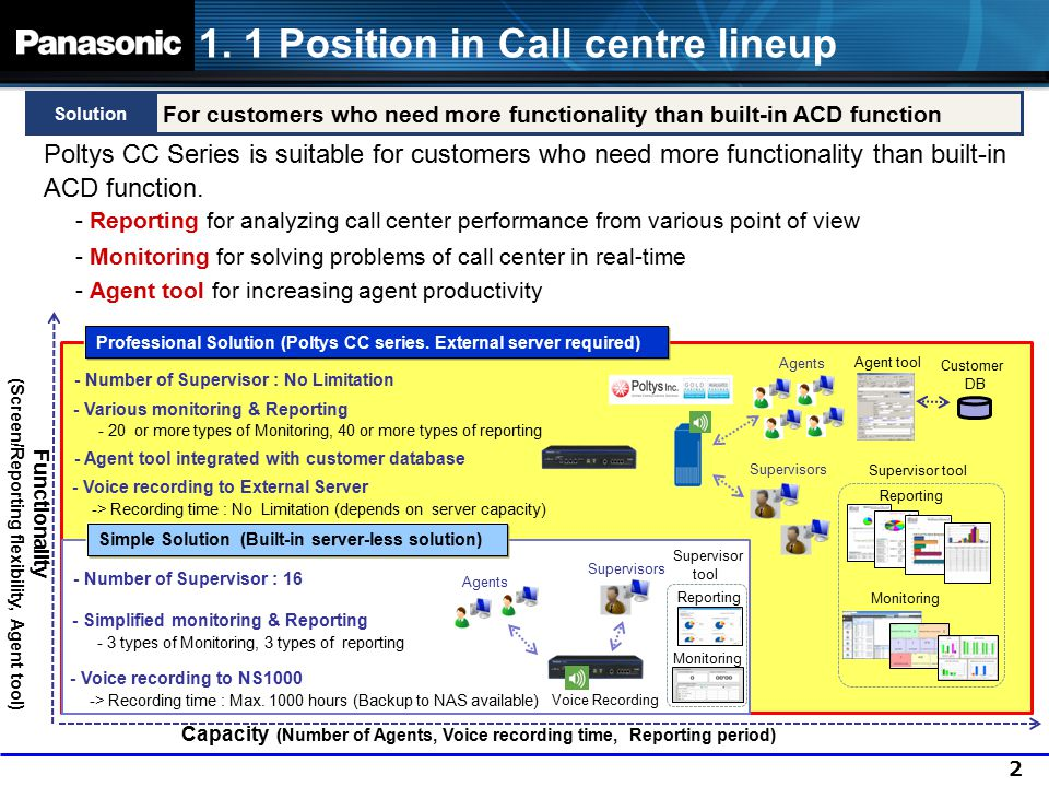 1. 1 Position in Call centre lineup