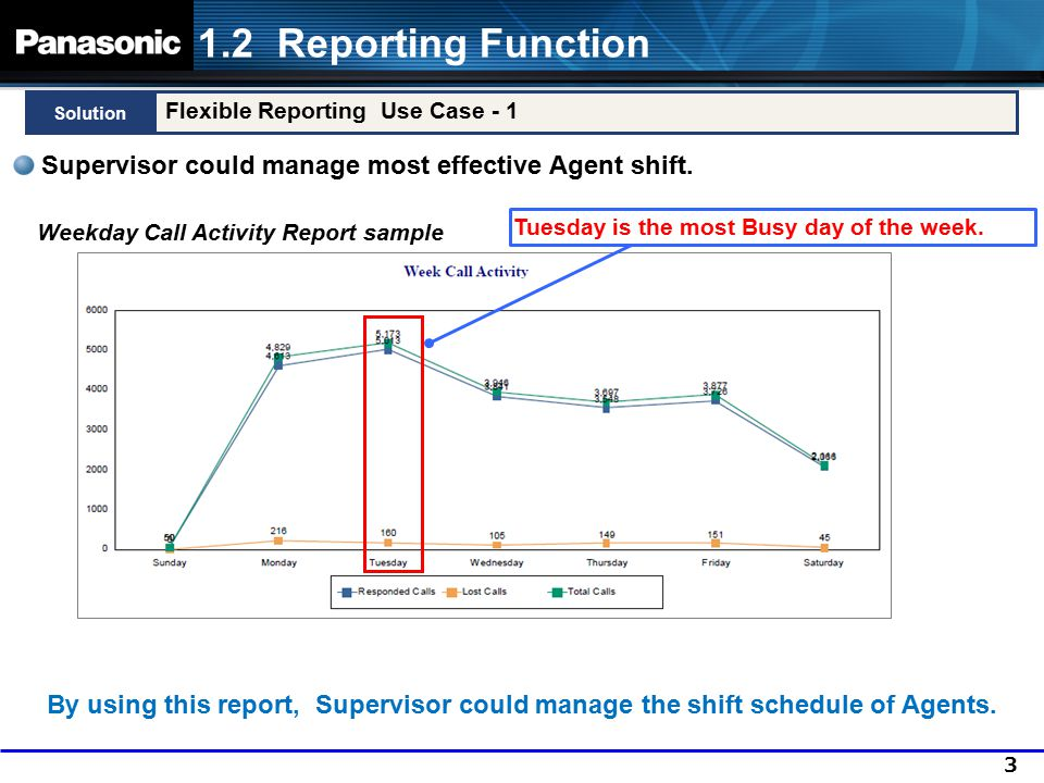1.2 Reporting Function Solution. Flexible Reporting Use Case - 1. Supervisor could manage most effective Agent shift.