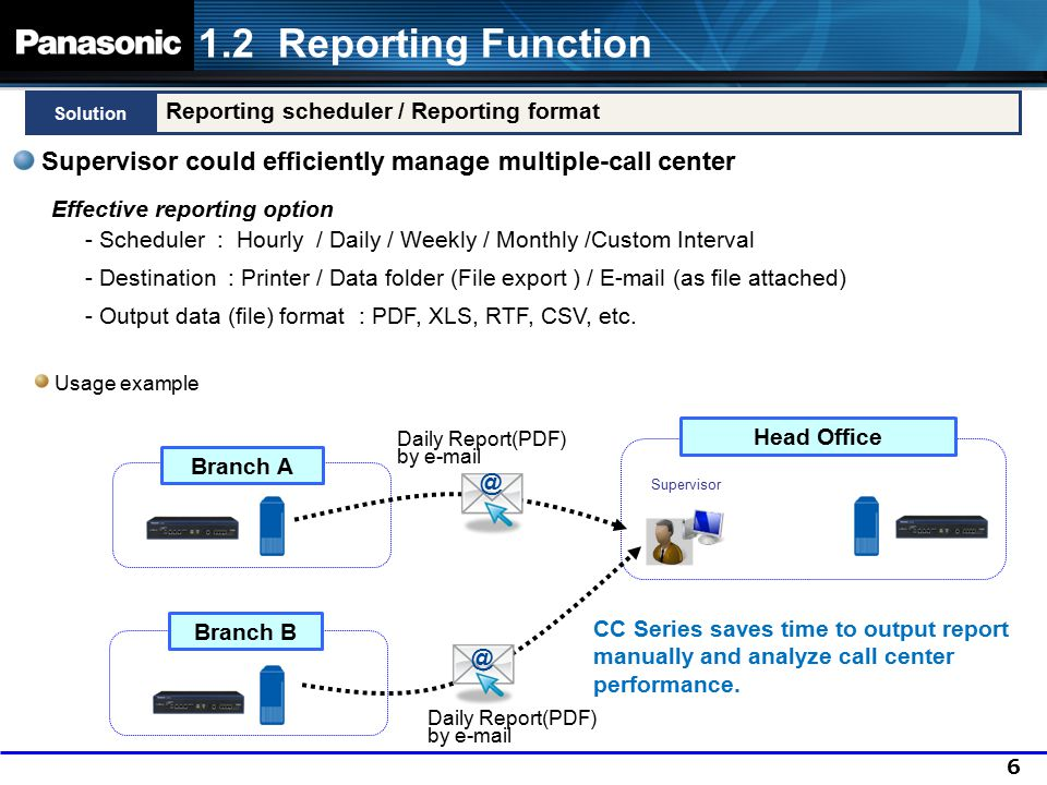 1.2 Reporting Function Solution. Reporting scheduler / Reporting format. Supervisor could efficiently manage multiple-call center.