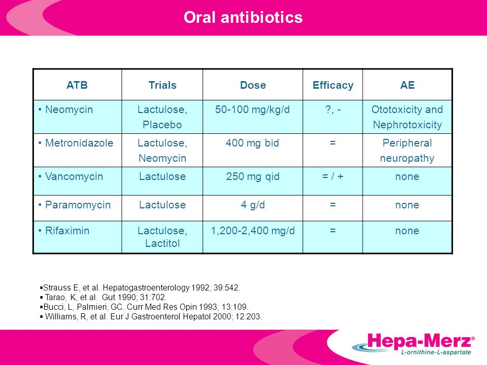 Oral antibiotics ATB Trials Dose Efficacy AE Neomycin Lactulose,