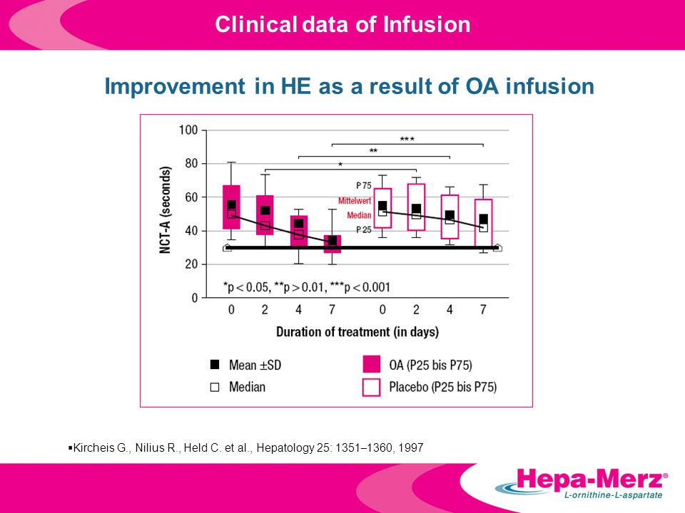 Clinical data of Infusion