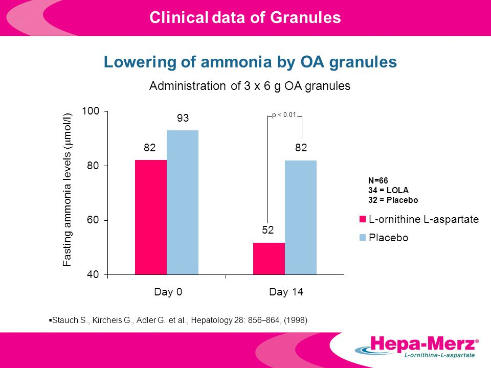 Clinical data of Granules