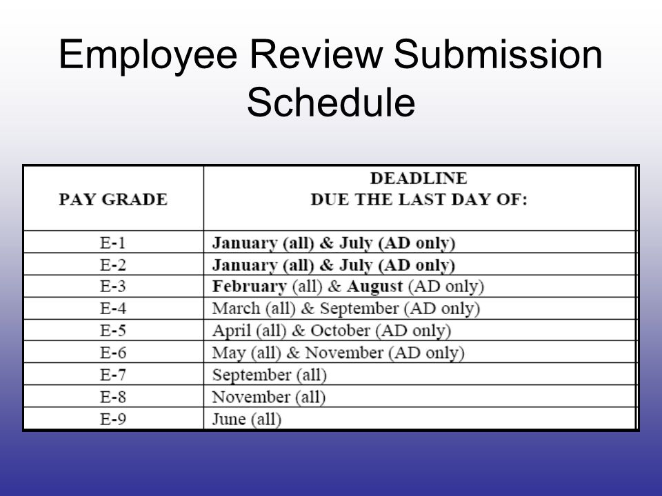 Employee Review Submission Schedule
