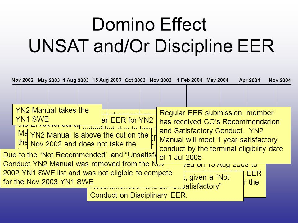 Domino Effect UNSAT and/Or Discipline EER