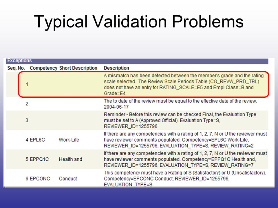 Typical Validation Problems
