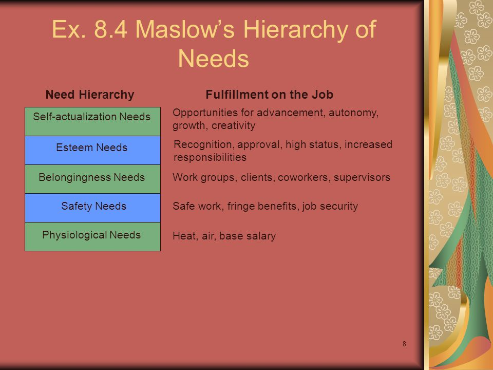 Ex. 8.4 Maslow's Hierarchy of Needs