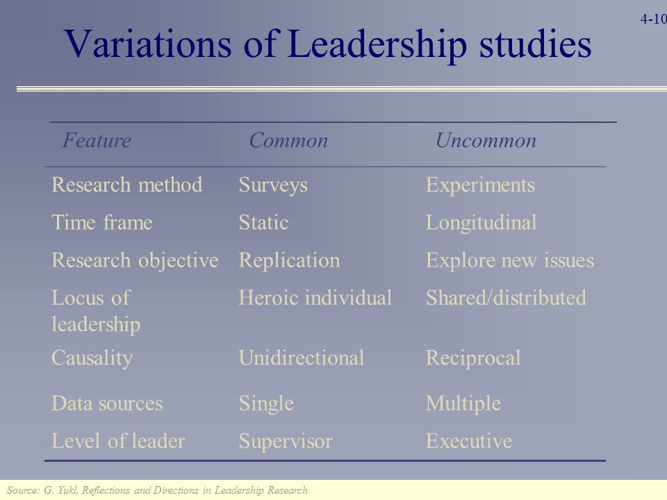 Variations of Leadership studies