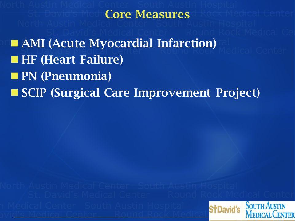 AMI (Acute Myocardial Infarction) HF (Heart Failure) PN (Pneumonia)