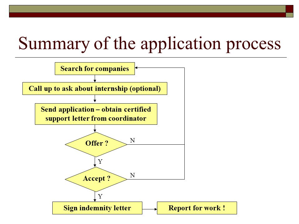 Summary of the application process