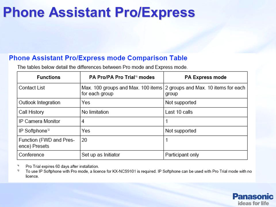 Phone Assistant Pro/Express