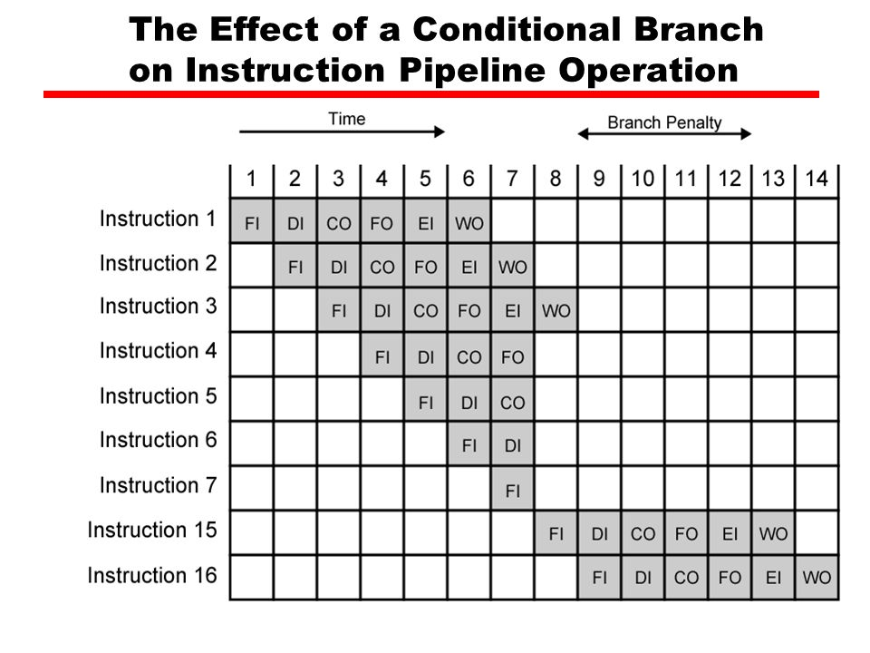 The Effect of a Conditional Branch on Instruction Pipeline Operation