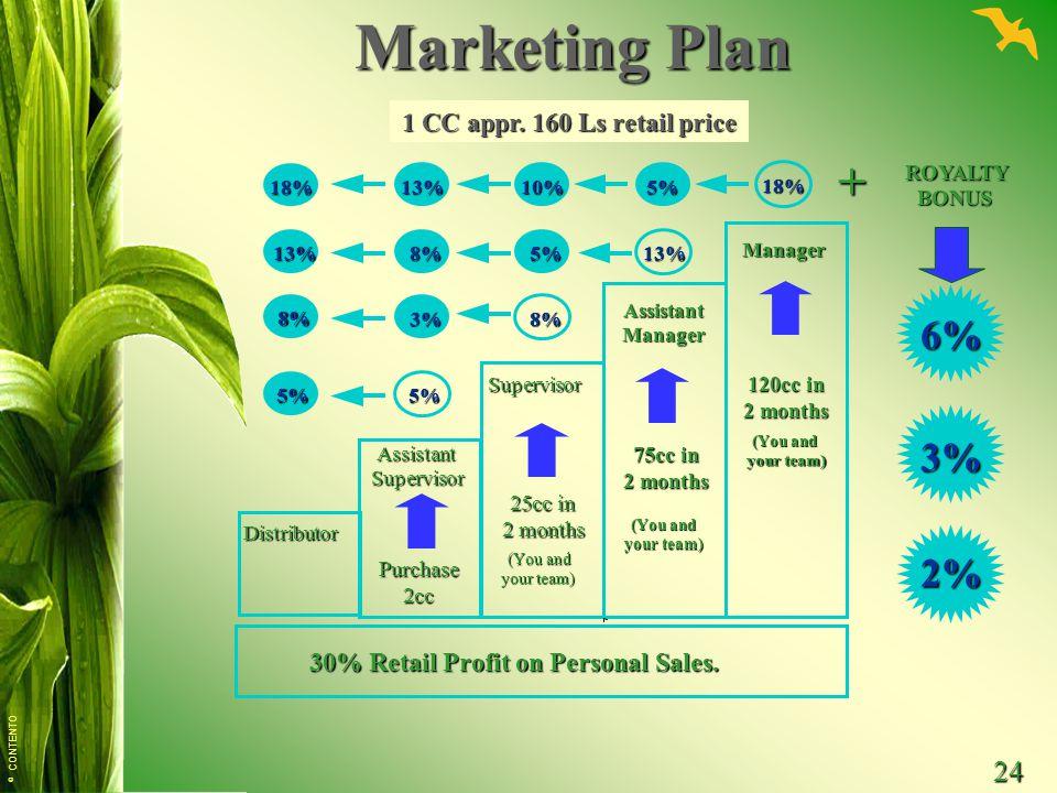 Marketing Plan + 6% 2% 1 CC appr. 160 Ls retail price