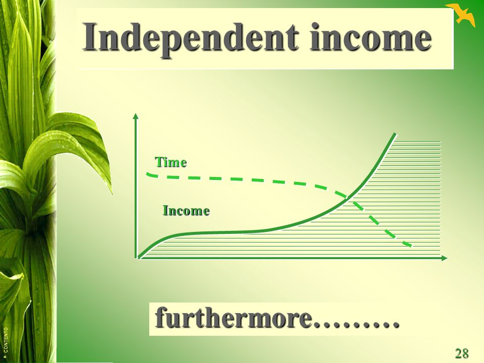 Independent income Time Income furthermore………