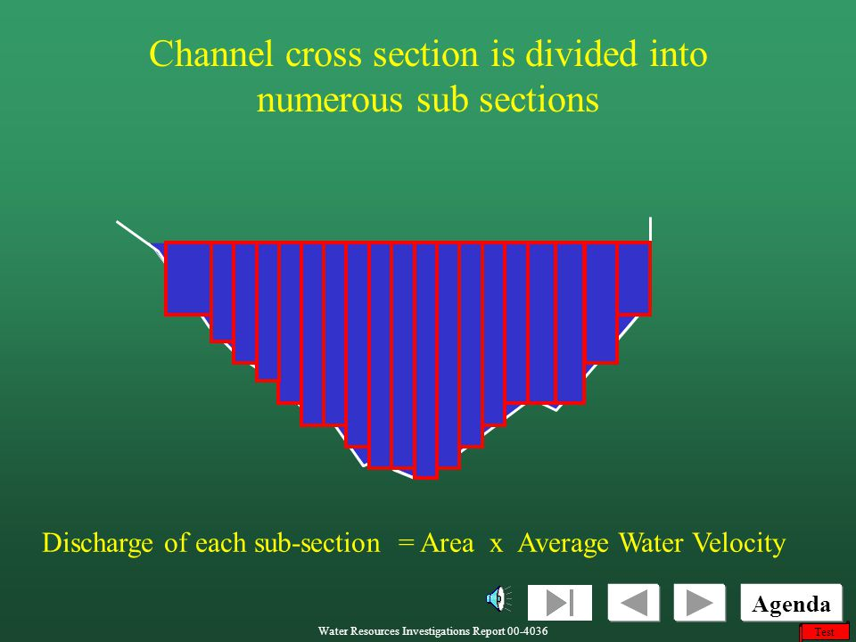 Channel cross section is divided into numerous sub sections