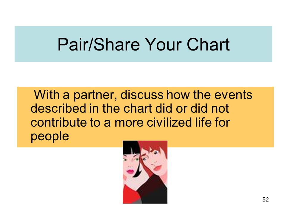 Pair/Share Your Chart With a partner, discuss how the events described in the chart did or did not contribute to a more civilized life for people.