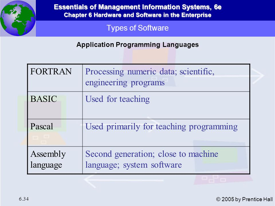 Application Programming Languages