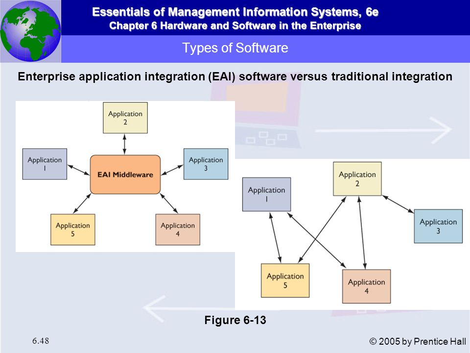 Types of Software Enterprise application integration (EAI) software versus traditional integration.