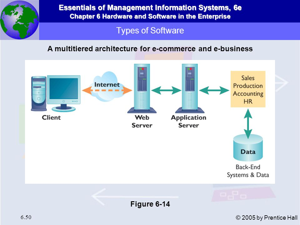 A multitiered architecture for e-commerce and e-business
