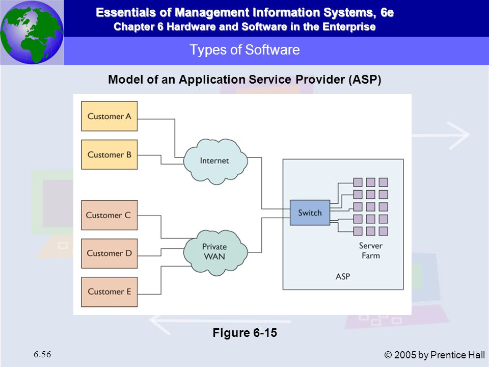 Model of an Application Service Provider (ASP)