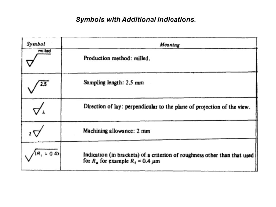 Symbols with Additional Indications.