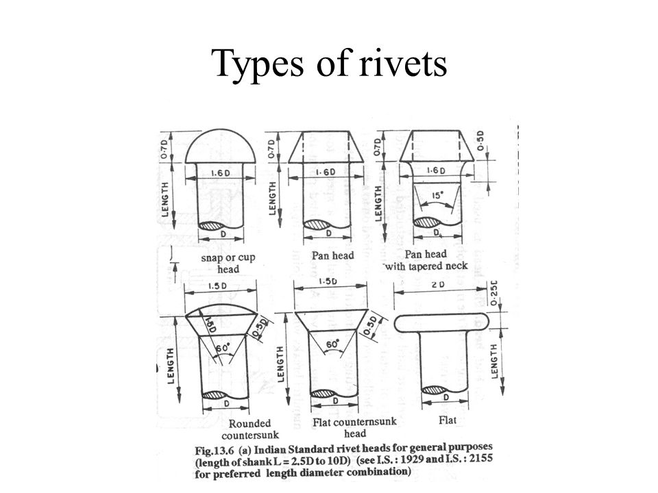Types of rivets