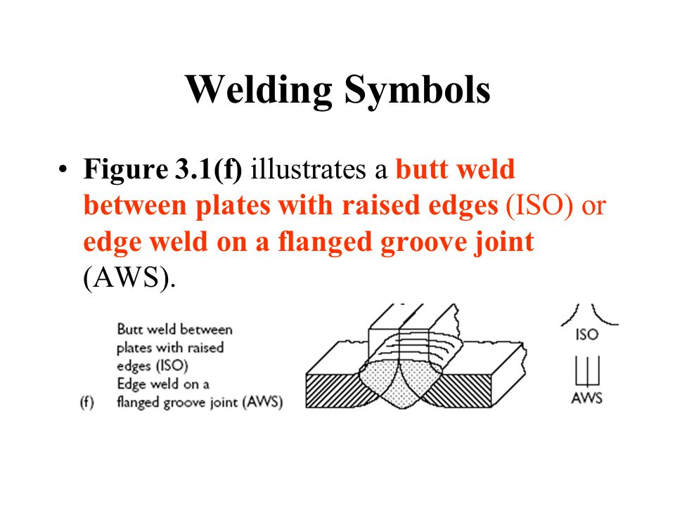 Welding Symbols Figure 3.1(f) illustrates a butt weld between plates with raised edges (ISO) or edge weld on a flanged groove joint (AWS).
