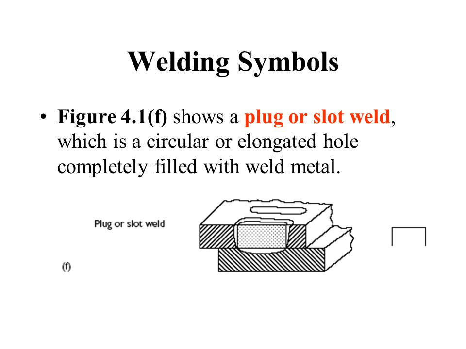 Welding Symbols Figure 4.1(f) shows a plug or slot weld, which is a circular or elongated hole completely filled with weld metal.