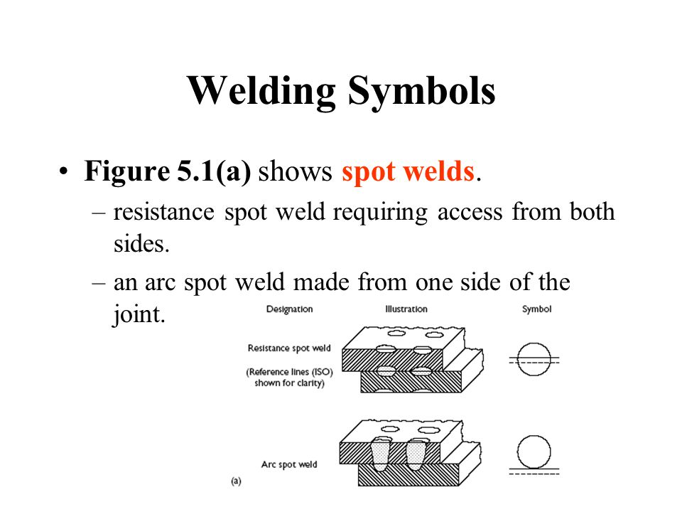 Welding Symbols Figure 5.1(a) shows spot welds.