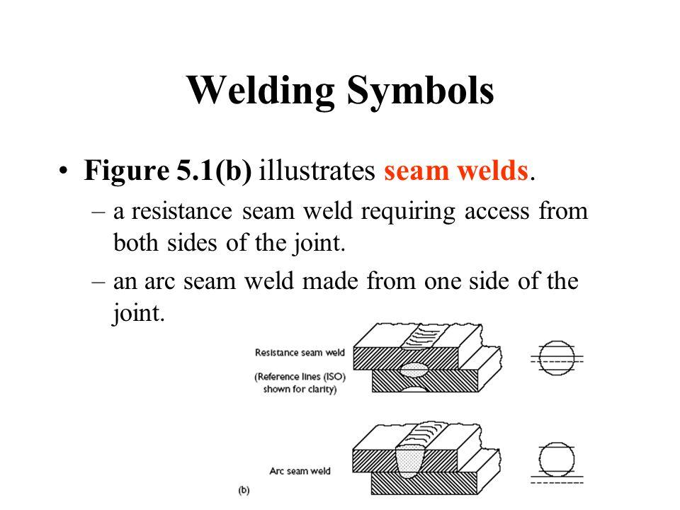 Welding Symbols Figure 5.1(b) illustrates seam welds.