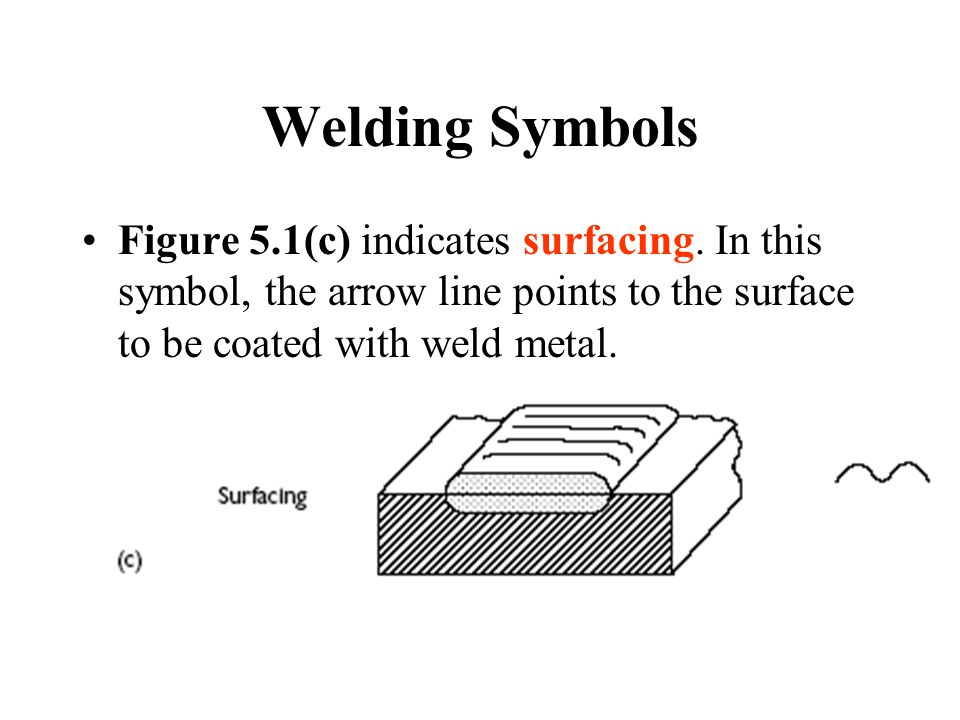Welding Symbols Figure 5.1(c) indicates surfacing.