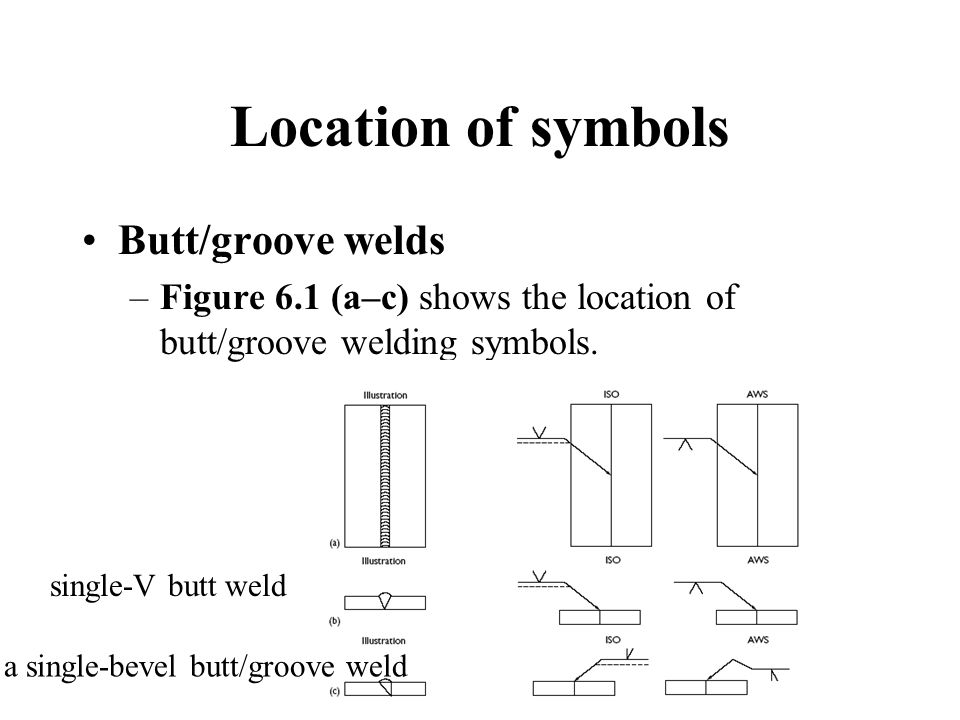 Location of symbols Butt/groove welds