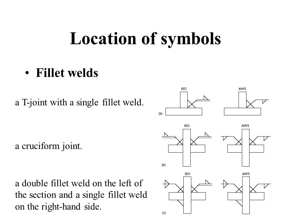 Location of symbols Fillet welds a T-joint with a single fillet weld.