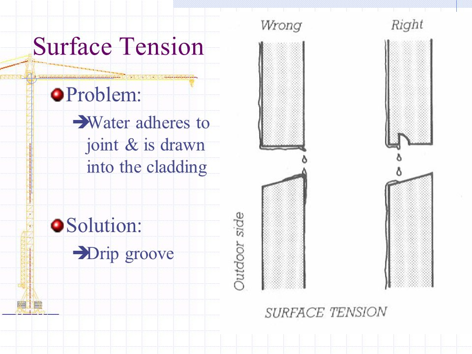 Surface Tension Problem: Solution: