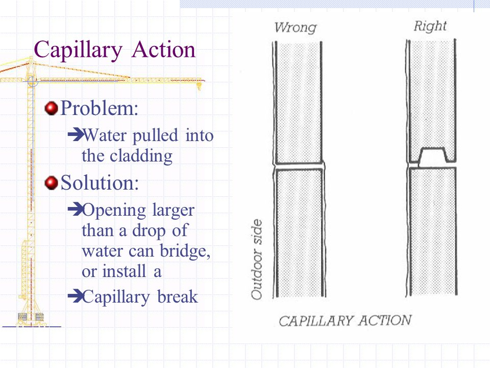Capillary Action Problem: Solution: Water pulled into the cladding