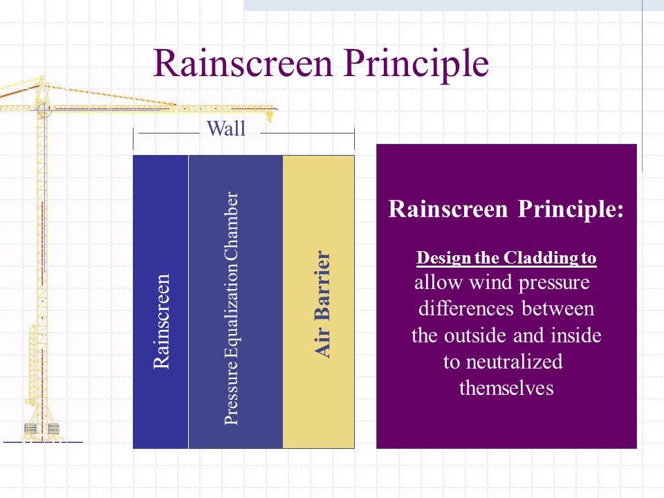 Rainscreen Principle: