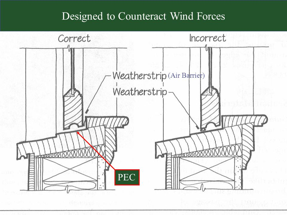 Designed to Counteract Wind Forces