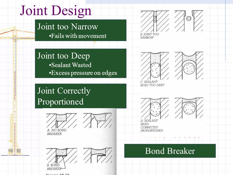 Joint Design Joint too Narrow Joint too Deep Joint Correctly
