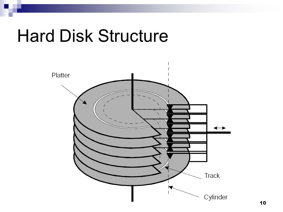 Hard Disk Structure