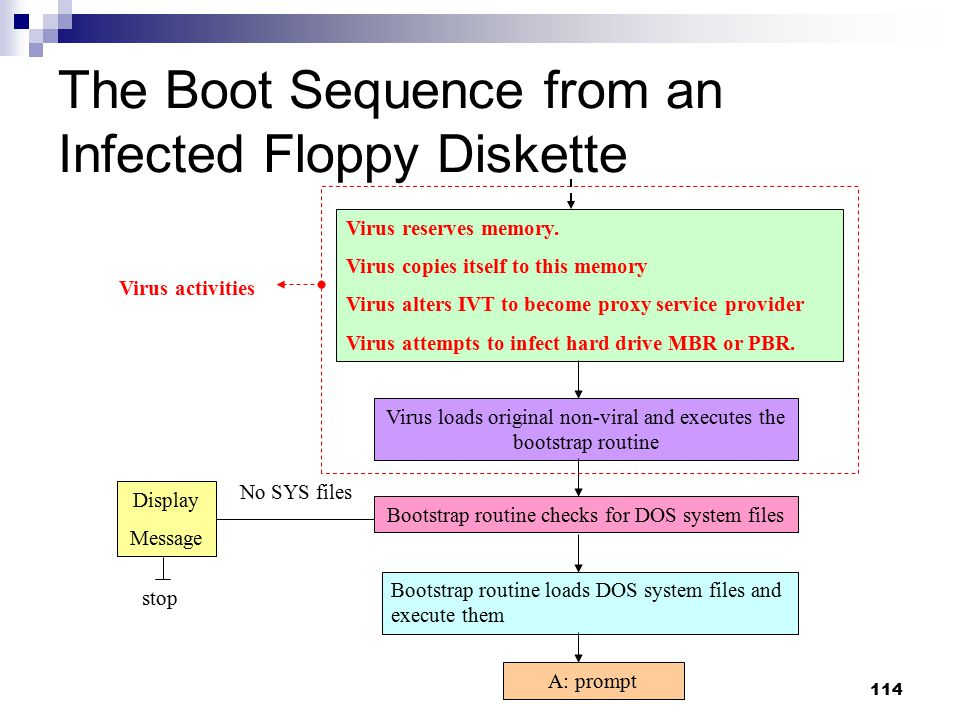 The Boot Sequence from an Infected Floppy Diskette