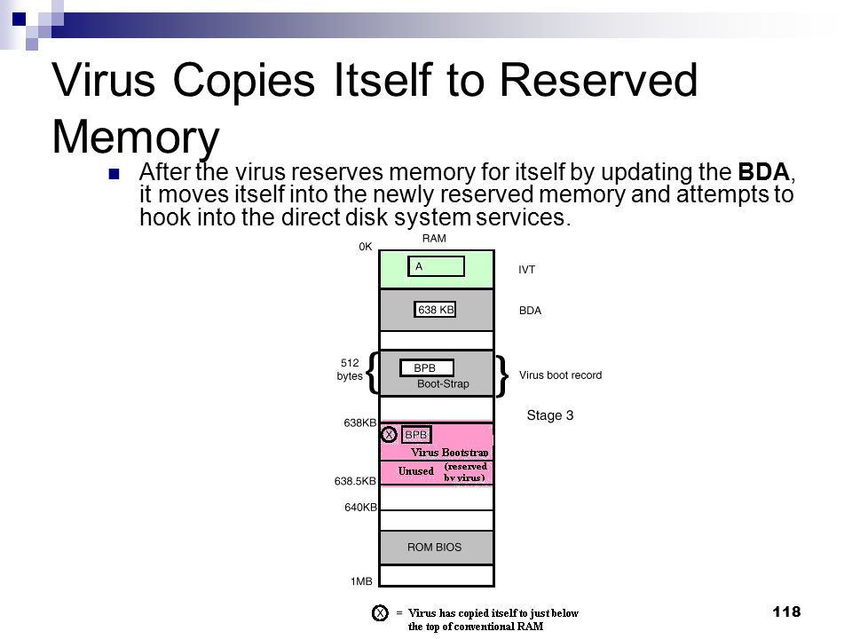 Virus Copies Itself to Reserved Memory