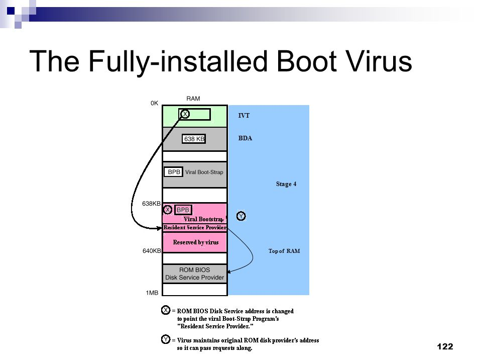 The Fully-installed Boot Virus